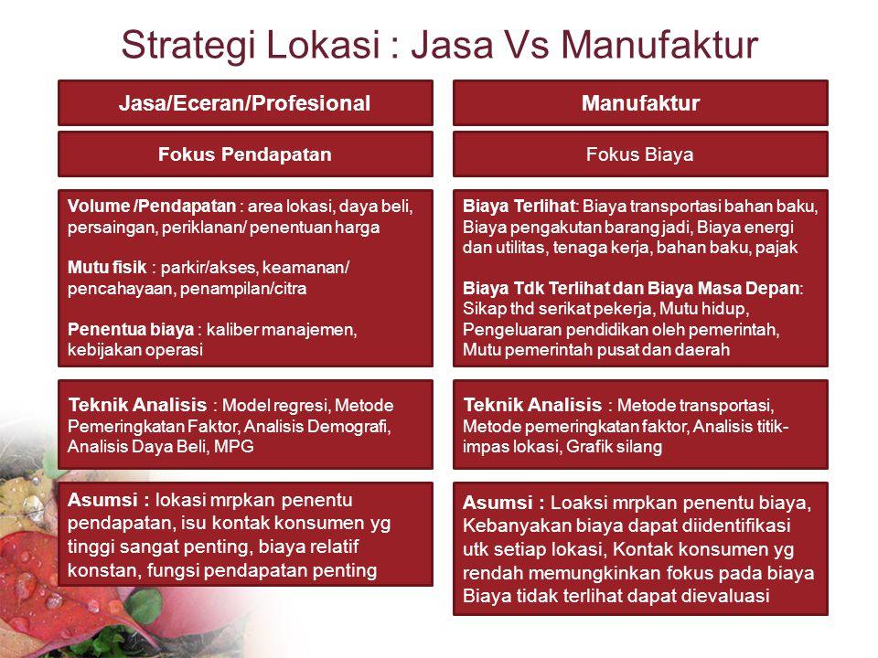 Strategi Lokasi : Jasa Vs Manufaktur Jasa/Eceran/ProfesionalManufaktur Fokus PendapatanFokus Biaya Volume /Pendapatan : area lokasi, daya beli, persai