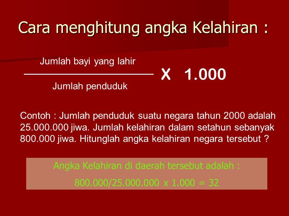 Cara menghitung angka Kelahiran : Jumlah bayi yang lahir Jumlah penduduk X1.000 Contoh : Jumlah penduduk suatu negara tahun 2000 adalah 25.000.000 jiw