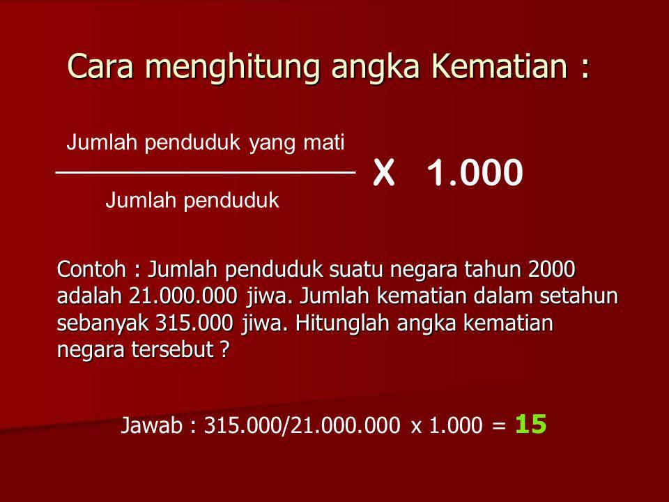 Cara menghitung angka Kematian : Jumlah penduduk yang mati Jumlah penduduk X1.000 Contoh : Jumlah penduduk suatu negara tahun 2000 adalah 21.000.000 j