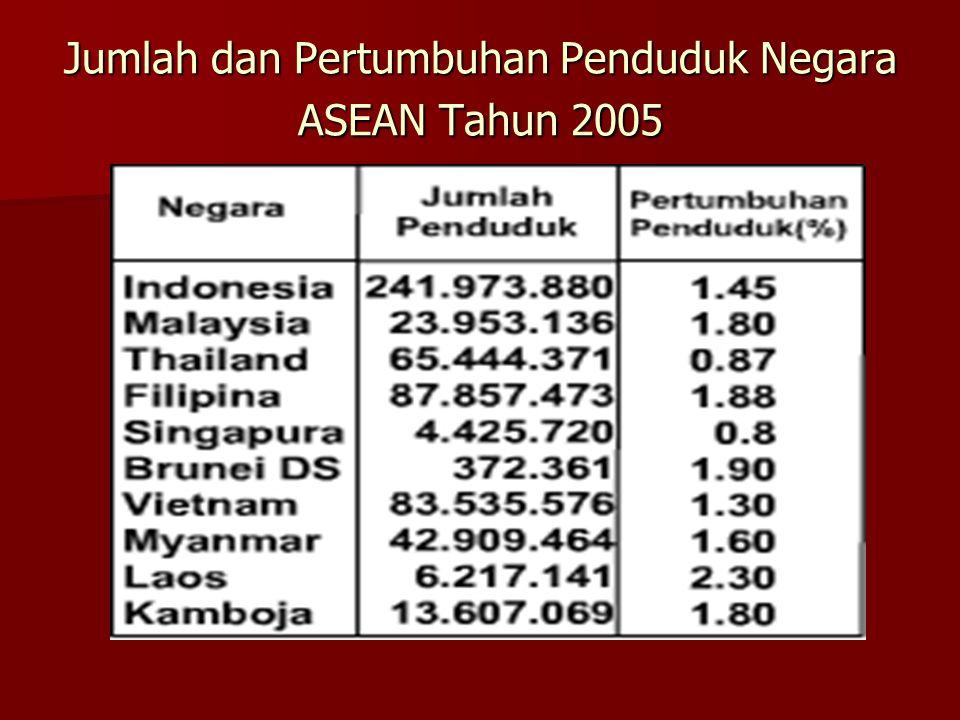 Jumlah dan Pertumbuhan Penduduk Negara ASEAN Tahun 2005