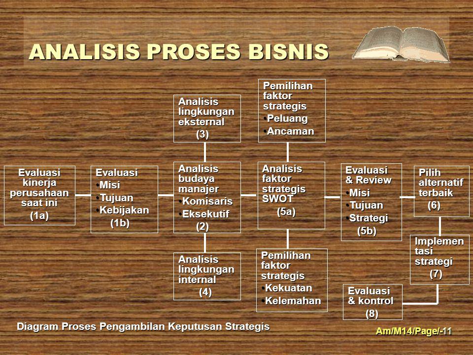 Am/M14/Page/-11 ANALISIS PROSES BISNIS 11 Evaluasi kinerja perusahaan saat ini (1a)Evaluasi MisiMisi TujuanTujuan KebijakanKebijakan (1b) (1b) Analisi