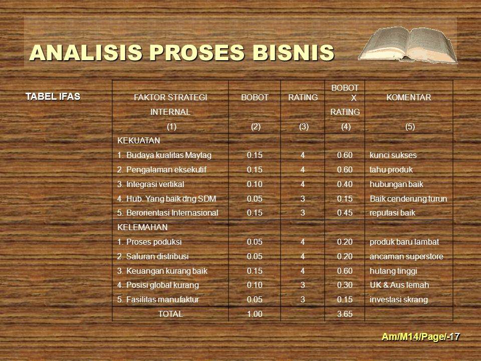 Am/M14/Page/-17 ANALISIS PROSES BISNIS 17 FAKTOR STRATEGIBOBOTRATING BOBOT XKOMENTAR INTERNAL RATING (1) (2) (3) (4) (5) KEKUATAN 1. Budaya kualitas M