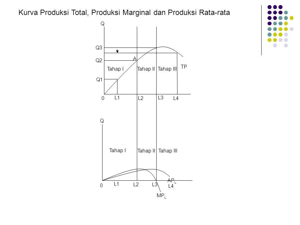 Tahap ITahap IITahap III A TP L1 L2 L3 L4 Tahap I Tahap IITahap III AP L MP L L1L1 L2L2 L4 L3 Q Q3 Q2 Q1 Q 0 0 Kurva Produksi Total, Produksi Marginal