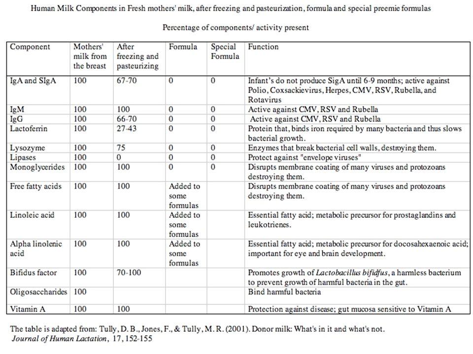 Penghambat Produksi ASI  Feedback Inhibitor Suatu faktor lokal, bila saluran ASI penuh mengirim impuls untuk mengurangi produksi.