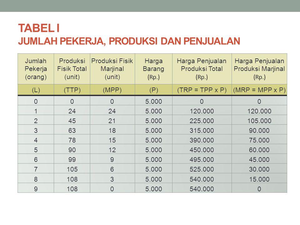 TABEL I JUMLAH PEKERJA, PRODUKSI DAN PENJUALAN Jumlah Pekerja (orang) Produksi Fisik Total (unit) Produksi Fisik Marjinal (unit) Harga Barang (Rp.) Harga Penjualan Produksi Total (Rp.) Harga Penjualan Produksi Marjinal (Rp.) (L)(TTP)(MPP)(P)(TRP = TPP x P)(MRP = MPP x P) 0005.00000 124 5.000120.000 245215.000225.000105.000 363185.000315.00090.000 478155.000390.00075.000 590125.000450.00060.000 69995.000495.00045.000 710565.000525.00030.000 810835.000540.00015.000 910805.000540.0000