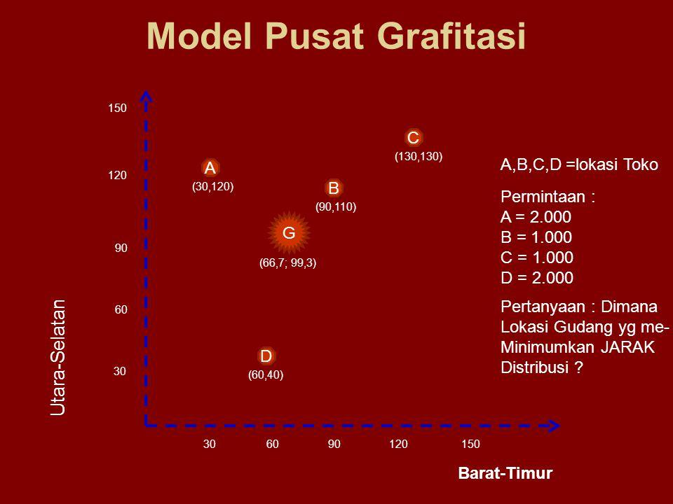 Model Pusat Grafitasi 150 120 90 60 30 120906030 Utara-Selatan Barat-Timur D (60,40) A (30,120) C (130,130) B (90,110) G (66,7; 99,3) A,B,C,D =lokasi