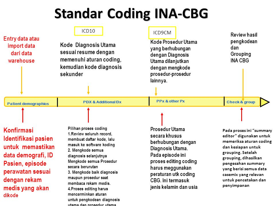 LANGKAH-LANGKAH GROUPING INACBGs DATA PASIEN CMGCMG INACBGsINACBGs 1 31 CMGs o 22 Acute Care CMGs o 2 Ambulatory CMGs o 1 Subacute CMGs o 1 Chronic CMGs o 4 Special CMGs o 1 Error CMGs Case Type 2 1.