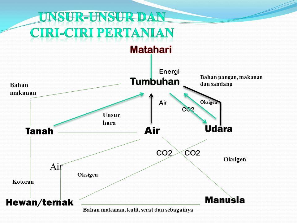 Tanah Air Hewan/ternak Udara Manusia Unsur hara Oksigen Bahan pangan, makanan dan sandang Kotoran Bahan makanan Oksigen Bahan makanan, kulit, serat da