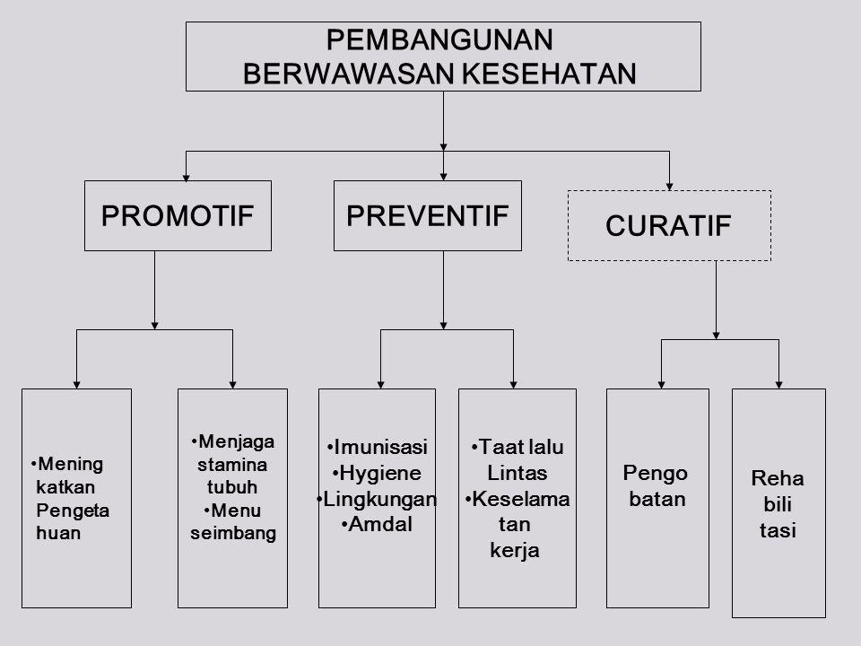 Sistem Kesehatan di Indonesia .