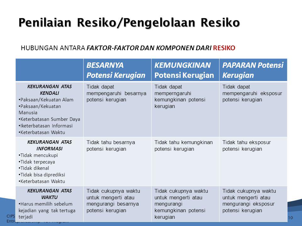 CIPSED Project & State University of Gorontalo [UNG] Entrepreneurship ToT Program Penilaian Resiko/Pengelolaan Resiko 10 BESARNYA Potensi Kerugian KEM
