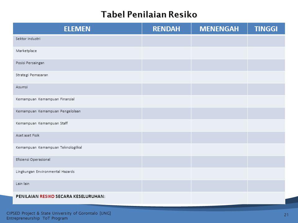 CIPSED Project & State University of Gorontalo [UNG] Entrepreneurship ToT Program Tabel Penilaian Resiko 21 ELEMENRENDAHMENENGAHTINGGI Sektor Industri
