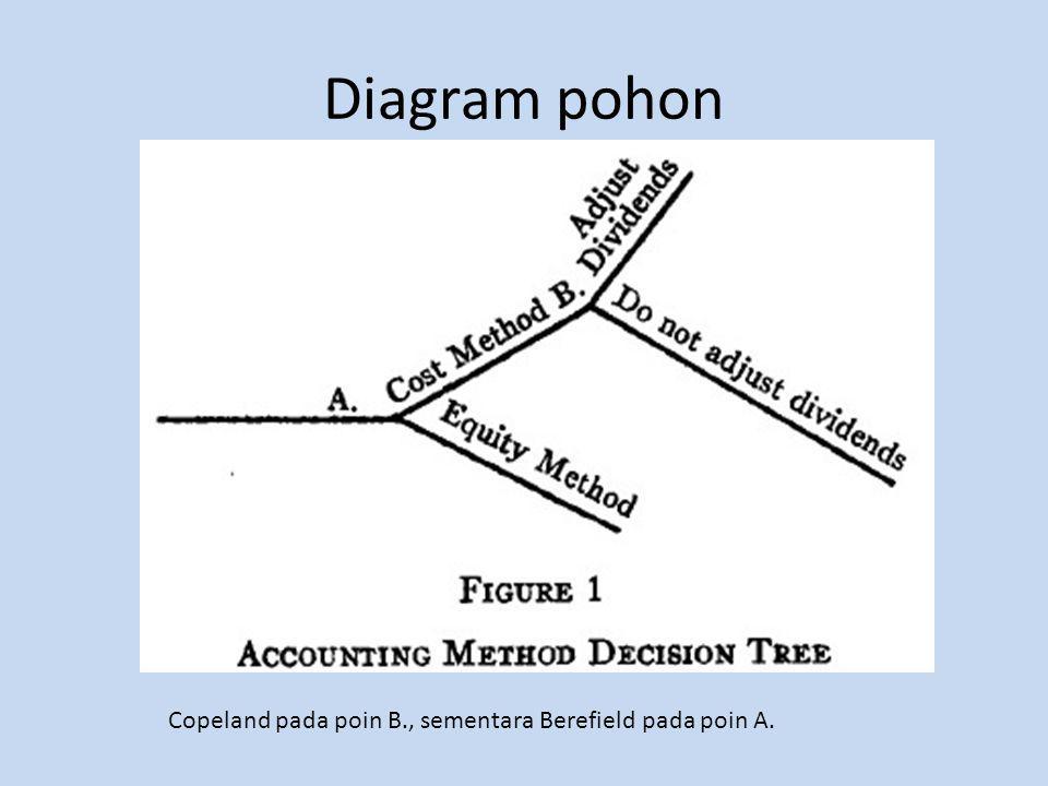 Diagram pohon Copeland pada poin B., sementara Berefield pada poin A.