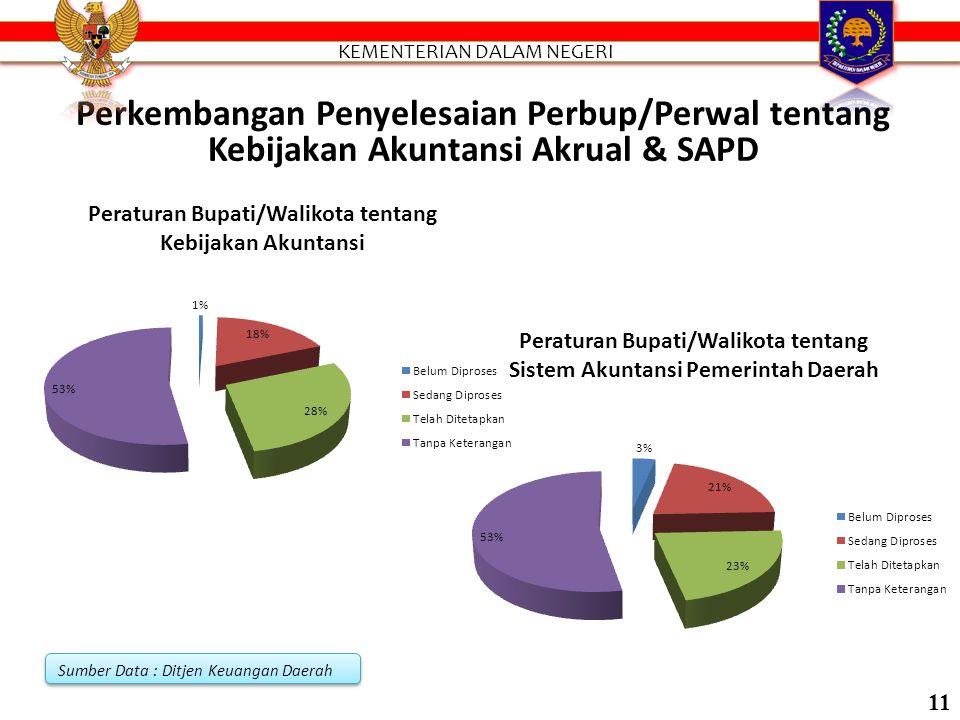 Proses Perkembangan Penyelesaian Pergub tentang Kebijakan Akuntansi Akrual & SAPD Sumber Data : Ditjen Keuangan Daerah 10
