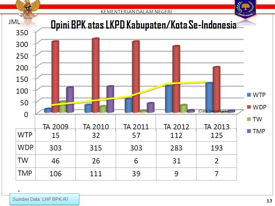 Sumber Data;LHP BPK-RI (Data Sementara) 12