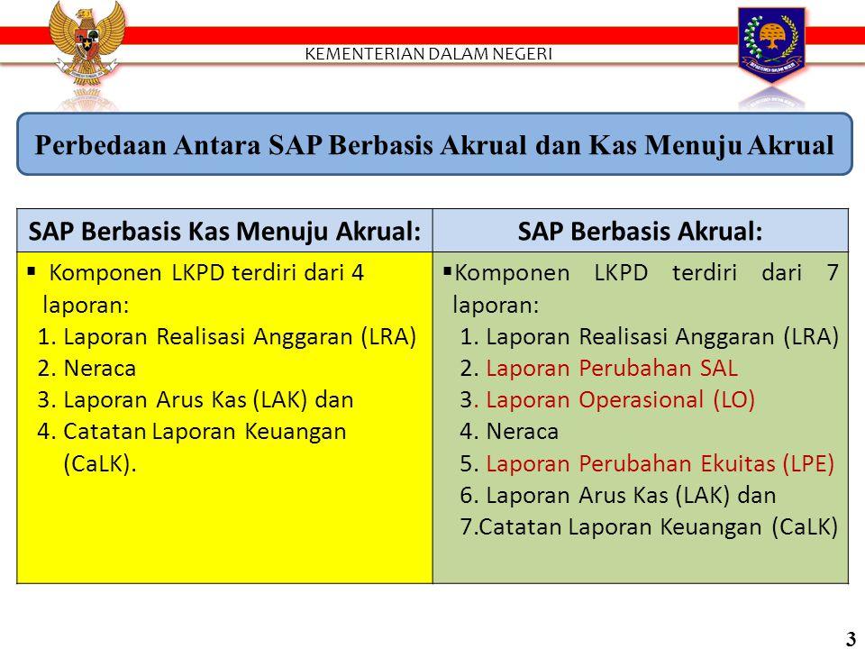 SAP Berbasis Kas Menuju Akrual:SAP Berbasis Akrual:  Komponen LKPD terdiri dari 4 laporan: 1.
