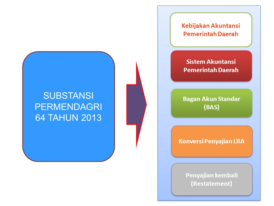 SUBSTANSI PERMENDAGRI 64 TAHUN 2013 Kebijakan Akuntansi Pemerintah Daerah Sistem Akuntansi Pemerintah Daerah Bagan Akun Standar (BAS) Konversi Penyajian LRA Penyajian kembali (Restatement)
