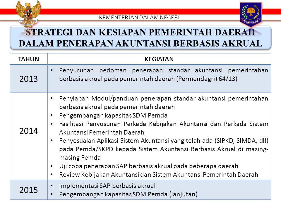 STRATEGI DAN KESIAPAN PEMERINTAH DAERAH DALAM PENERAPAN AKUNTANSI BERBASIS AKRUAL TAHUNKEGIATAN 2013 Penyusunan pedoman penerapan standar akuntansi pemerintahan berbasis akrual pada pemerintah daerah (Permendagri) 64/13) 2014 Penyiapan Modul/panduan penerapan standar akuntansi pemerintahan berbasis akrual pada pemerintah daerah Pengembangan kapasitas SDM Pemda Fasilitasi Penyusunan Perkada Kebijakan Akuntansi dan Perkada Sistem Akuntansi Pemerintah Daerah Penyesuaian Aplikasi Sistem Akuntansi yang telah ada (SIPKD, SIMDA, dll) pada Pemda/SKPD kepada Sistem Akuntansi Berbasis Akrual di masing- masing Pemda Uji coba penerapan SAP berbasis akrual pada beberapa daerah Review Kebijakan Akuntansi dan Sistem Akuntansi Pemerintah Daerah 2015 Implementasi SAP berbasis akrual Pengembangan kapasitas SDM Pemda (lanjutan)