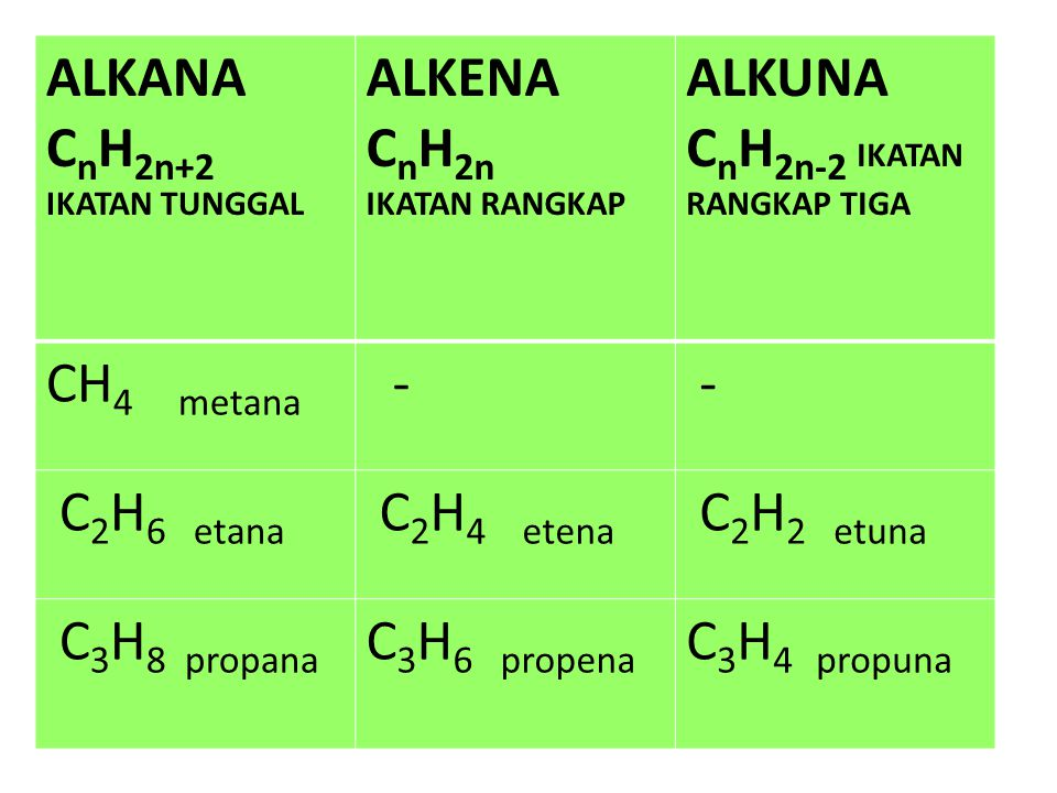 ALKANA C n H 2n+2 IKATAN TUNGGAL ALKENA C n H 2n IKATAN RANGKAP ALKUNA C n H 2n-2 IKATAN RANGKAP TIGA CH 4 metana - - C 2 H 6 etana C 2 H 4 etena C 2