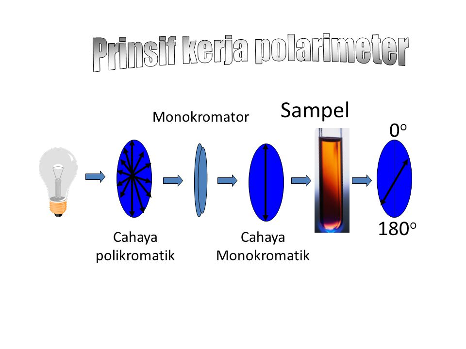 Stereoisomer = Senyawa berlainan yang memiliki struktur sama, tetapi berbeda dalam hal penataan atom-atom dalam ruangan. Isomer Geometri: disebabkan p