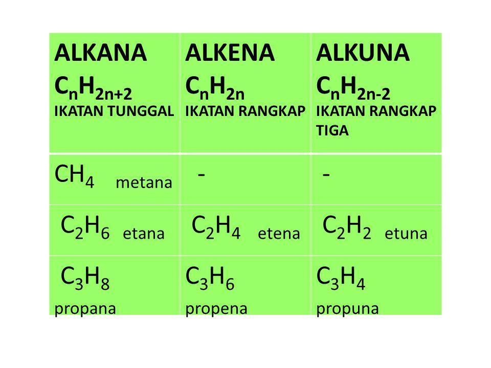 ALKENA Rumus Umum : C n H 2n Alkena merupakan senyawa hidrokarbon tak jenuh dengan ikatan rangkap dua. Contoh : C 2 H 4 :Etena H 2 C=CH 2 C 3 H 6 :Pro