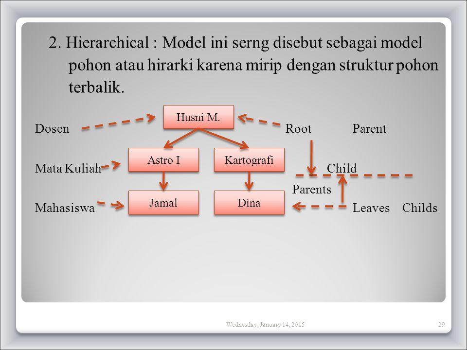 2. Hierarchical : Model ini serng disebut sebagai model pohon atau hirarki karena mirip dengan struktur pohon terbalik. Dosen Root Parent Mata Kuliah