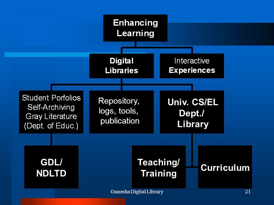 Ganesha Digital Library21 GDL/ NDLTD Univ. CS/EL Dept./ Library Teaching/ Training Curriculum Repository, logs, tools, publication