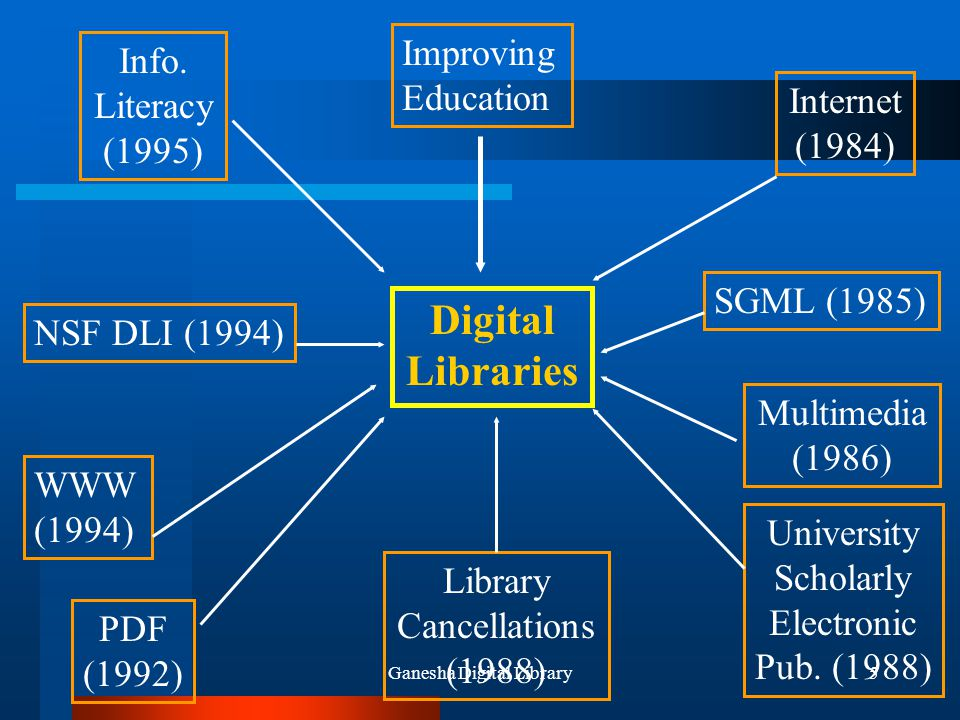 Ganesha Digital Library56 Mengapa GDL-Network.