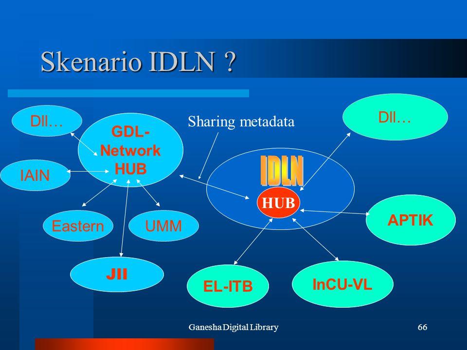 Ganesha Digital Library66 Skenario IDLN ? GDL- Network HUB JII InCU-VL APTIK Dll… EL-ITB HUB Sharing metadata EasternUMM IAIN Dll…