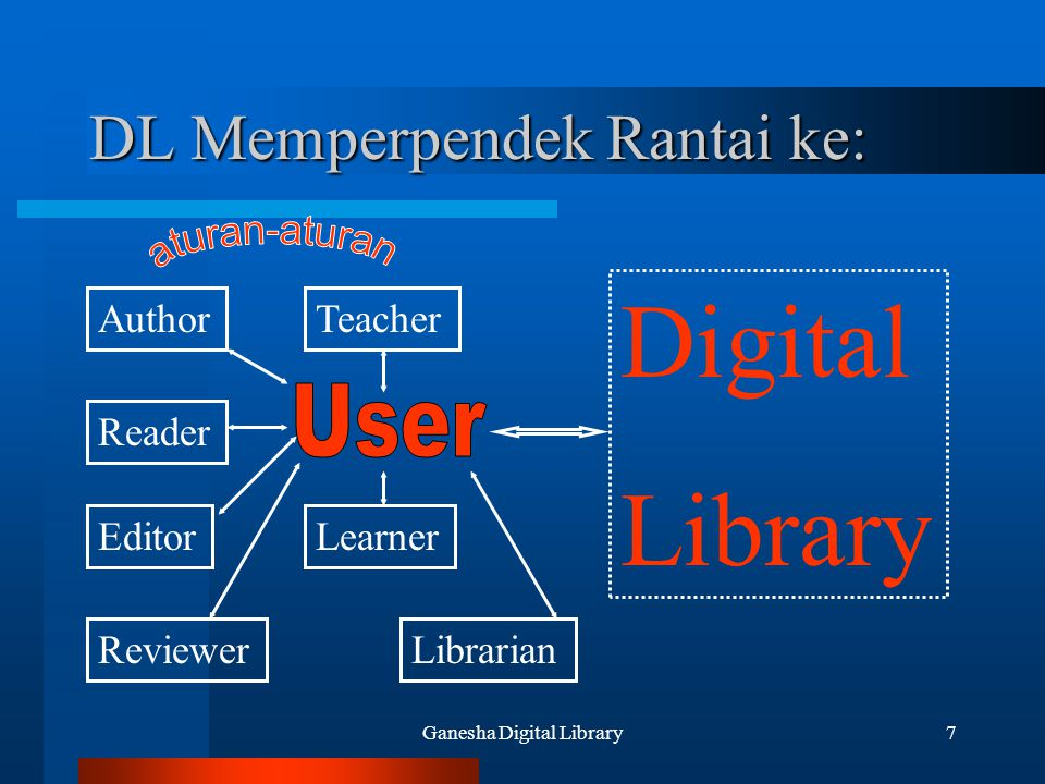 Ganesha Digital Library18 Isu 3: Standard Protocols/federation –Z39.50, CIMI –Dienst, NCSTRL –OAi protocol Metadata –TEI: inline, detailed (structure in stream) –MARC: two-level, fine-grained –Dublin Core: high-level, 15 elements –RDF: describing resources/collections, annotation –OAMS and others used in OAi
