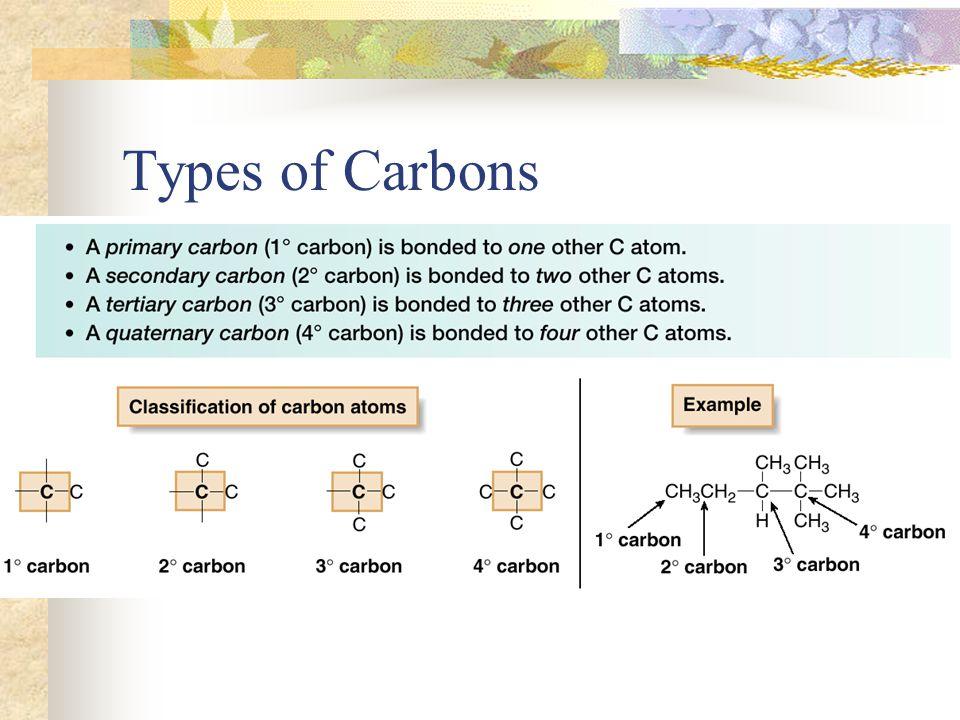 Alkana alkana Nonsiklis mempunyai rumus C n H 2n+2 Penyusun utamanya (building block) :metilena: - CH 2 - Mempunyai kemungkinan isomer yang banyak : Jumlah dari isomer C n H 2n+2 jumlah karbonjumlah isomer 42 53 65 79 818 935 1075 12355 154347