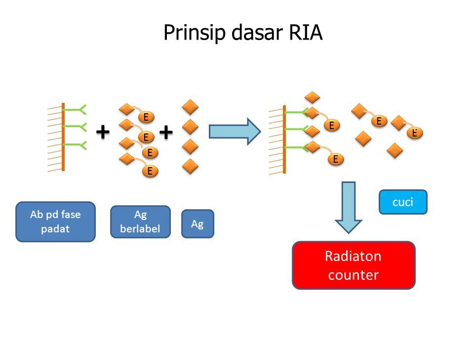 Prinsip dasar RIA + + E E E E + + E E E E E E E E E E E E Radiaton counter cuci Ab pd fase padat Ag berlabel Ag