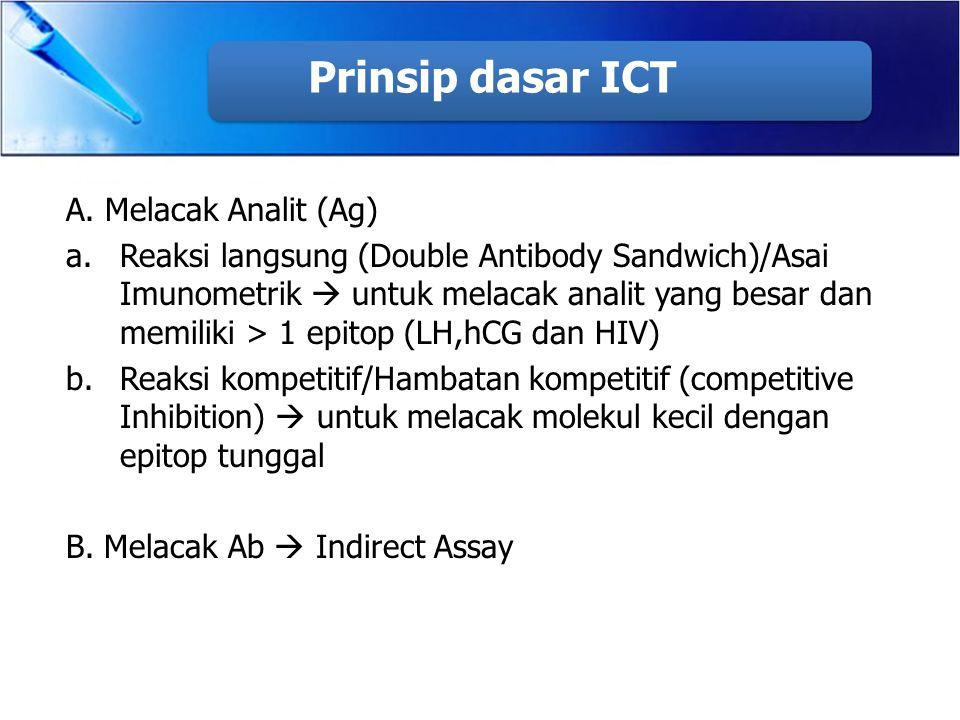 Prinsip dasar ICT A. Melacak Analit (Ag) a.Reaksi langsung (Double Antibody Sandwich)/Asai Imunometrik  untuk melacak analit yang besar dan memiliki