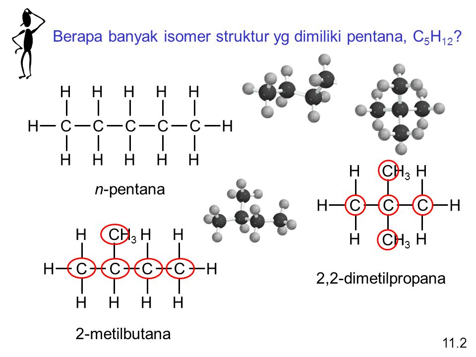 Berapa banyak isomer struktur yg dimiliki pentana, C 5 H 12 ? CCCC C HHHHH H HHHHH H CCC C HCH 3 HH H HHHH H CC C H H H HH H n-pentana 2-metilbutana 2