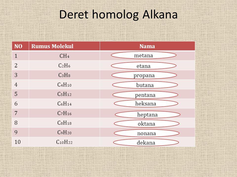 Deret homolog Alkana NORumus MolekulNama 1CH 4 2C2H6C2H6 3C3H8C3H8 4C 4 H 10 5C 5 H 12 6C 6 H 14 7C 7 H 16 8C 8 H 18 9C 9 H 20 10C 10 H 22 metana etan