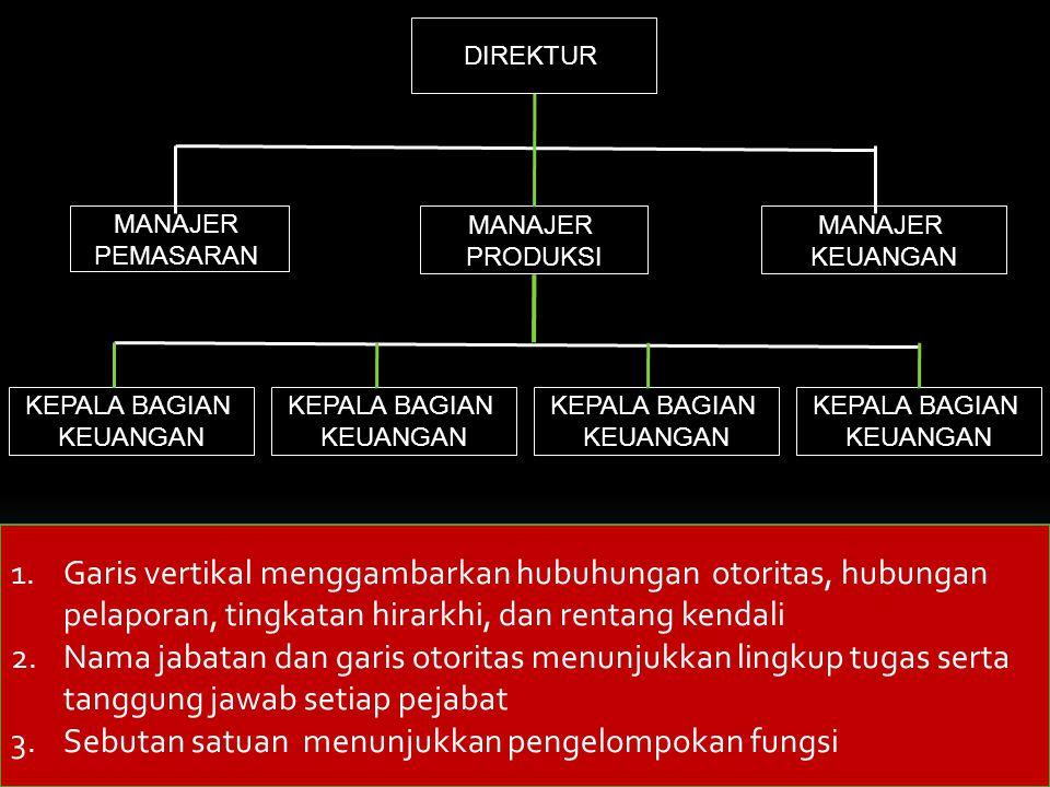 BAGAN ORGANISASI Bagan organisasi adalah gambar struktur organisasi yang ditunjukkan oleh kotak-kotak atau garis-garis yang disusun menurut kedudukannya yang masing-masing memuat fungsi tertentu dan satu sama lain dihubungkan dengan garis-garis saluran perintah dan pelaporan.
