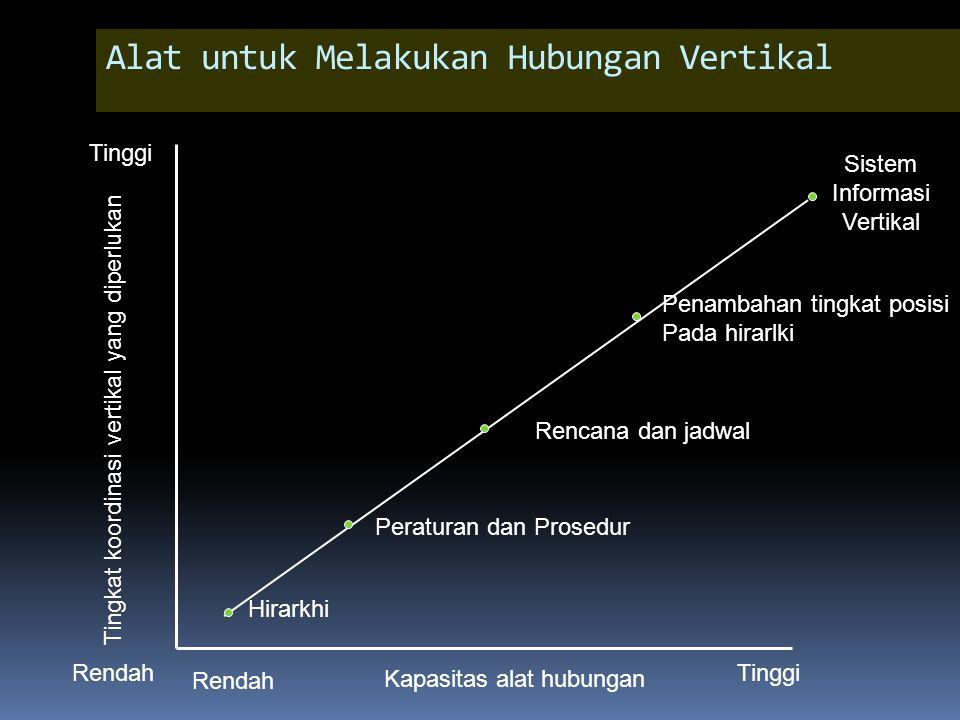 Alat untuk Melakukan Hubungan Vertikal Tingkat koordinasi vertikal yang diperlukan Tinggi Rendah Peraturan dan Prosedur Rendah Tinggi Hirarkhi Rencana dan jadwal Penambahan tingkat posisi Pada hirarlki Sistem Informasi Vertikal Kapasitas alat hubungan