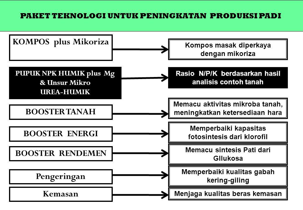 PAKET TEKNOLOGI UNTUK PENINGKATAN PRODUKSI PADI KOMPOS plus Mikoriza Rasio N/P/K berdasarkan hasil analisis contoh tanah PUPUK NPK HUMIK plus Mg & Uns
