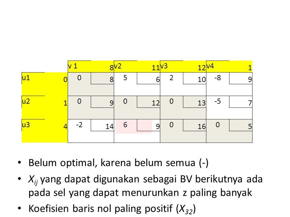 v 1 8 v2 11 v3 12 v4 1 u1 0 0 8 5 6 2 10 -8 9 u2 1 0 9 0 12 0 13 -5 7 u3 4 -2 14 6 9 0 16 0 5 Belum optimal, karena belum semua (-) X ij yang dapat digunakan sebagai BV berikutnya ada pada sel yang dapat menurunkan z paling banyak Koefisien baris nol paling positif (X 32 )