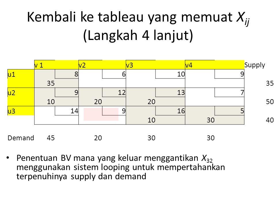 Kembali ke tableau yang memuat X ij (Langkah 4 lanjut) Penentuan BV mana yang keluar menggantikan X 32 menggunakan sistem looping untuk mempertahankan terpenuhinya supply dan demand v 1 v2 v3 v4 Supply u1 8 6 10 9 35 u2 9 12 13 7 10 20 50 u3 14 9 16 5 10 30 40 Demand452030