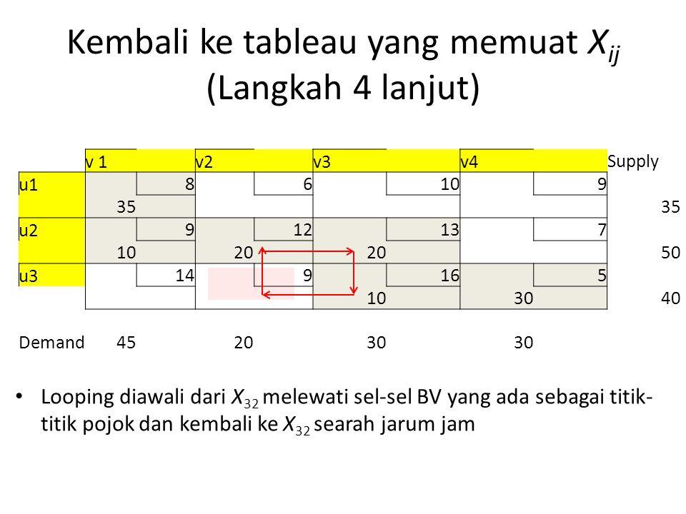 Kembali ke tableau yang memuat X ij (Langkah 4 lanjut) Looping diawali dari X 32 melewati sel-sel BV yang ada sebagai titik- titik pojok dan kembali ke X 32 searah jarum jam v 1 v2 v3 v4 Supply u1 8 6 10 9 35 u2 9 12 13 7 10 20 50 u3 14 9 16 5 10 30 40 Demand452030