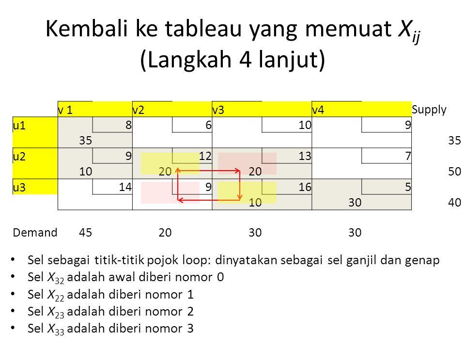 Kembali ke tableau yang memuat X ij (Langkah 4 lanjut) Sel sebagai titik-titik pojok loop: dinyatakan sebagai sel ganjil dan genap Sel X 32 adalah awal diberi nomor 0 Sel X 22 adalah diberi nomor 1 Sel X 23 adalah diberi nomor 2 Sel X 33 adalah diberi nomor 3 v 1 v2 v3 v4 Supply u1 8 6 10 9 35 u2 9 12 13 7 10 20 50 u3 14 9 16 5 10 30 40 Demand452030