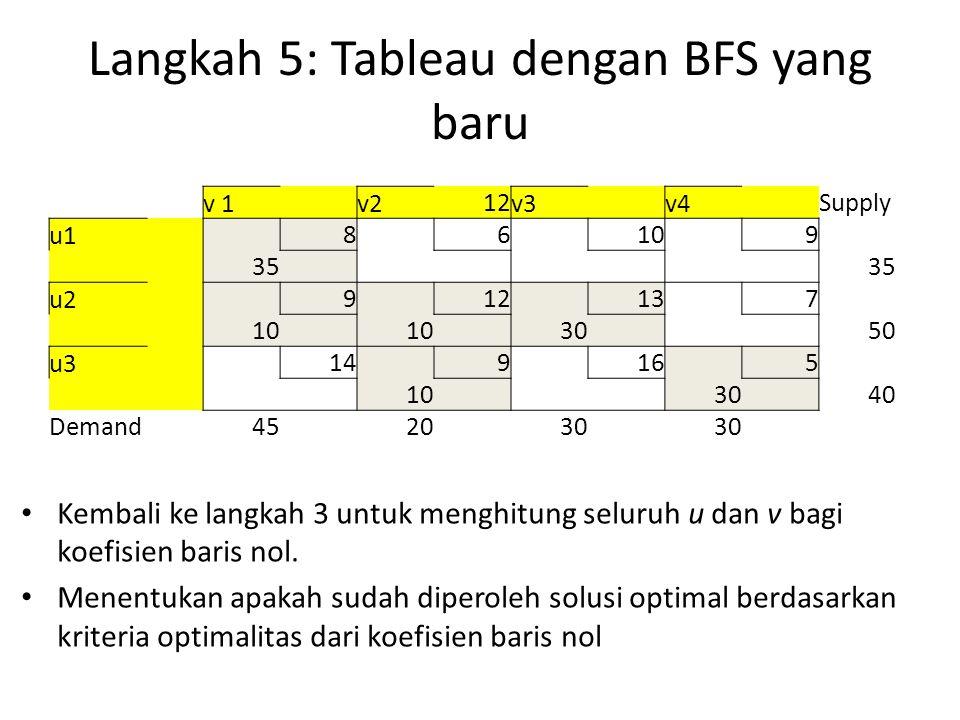 Langkah 5: Tableau dengan BFS yang baru v 1 v2 12 v3 v4 Supply u1 8 6 10 9 35 u2 9 12 13 7 10 30 50 u3 14 9 16 5 10 30 40 Demand452030 Kembali ke langkah 3 untuk menghitung seluruh u dan v bagi koefisien baris nol.