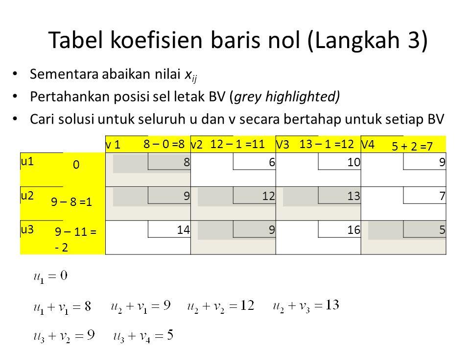 Sementara abaikan nilai x ij Pertahankan posisi sel letak BV (grey highlighted) Cari solusi untuk seluruh u dan v secara bertahap untuk setiap BV Tabel koefisien baris nol (Langkah 3) v 1v2V3V4 u1 86109 u2 912137 u3 149165 0 8 – 0 =8 9 – 8 =1 12 – 1 =1113 – 1 =12 9 – 11 = - 2 5 + 2 =7