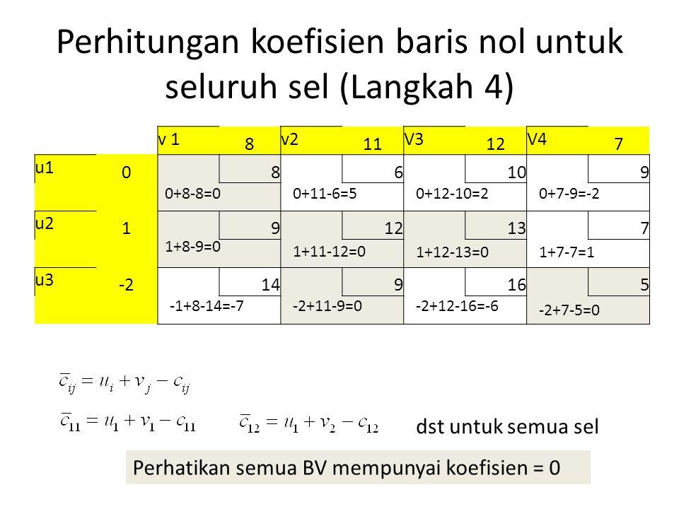 Perhitungan koefisien baris nol untuk seluruh sel (Langkah 4) v 1 8 v2 11 V3 12 V4 7 u1 086109 u2 1912137 u3 -2149165 dst untuk semua sel 0+8-8=0 1+8-9=0 1+11-12=0 1+12-13=0 0+11-6=50+12-10=20+7-9=-2 1+7-7=1 -1+8-14=-7-2+11-9=0-2+12-16=-6 -2+7-5=0 Perhatikan semua BV mempunyai koefisien = 0
