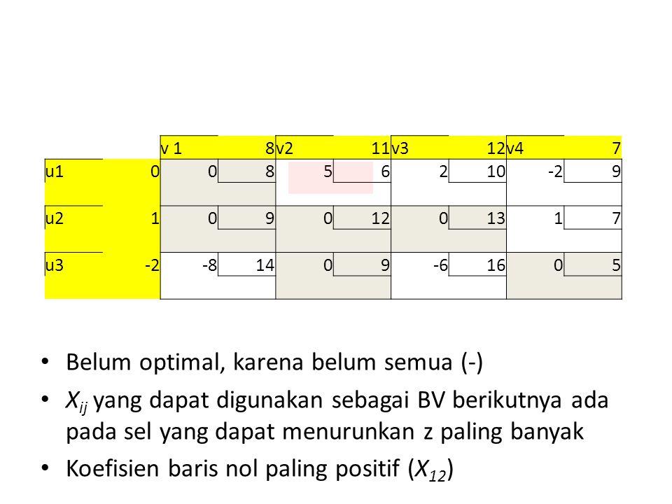v 1 8 v2 11 v3 12 v4 7 u1 0 0 8 5 6 2 10 -2 9 u2 1 0 9 0 12 0 13 1 7 u3 -2 -8 14 0 9 -6 16 0 5 Belum optimal, karena belum semua (-) X ij yang dapat digunakan sebagai BV berikutnya ada pada sel yang dapat menurunkan z paling banyak Koefisien baris nol paling positif (X 12 )