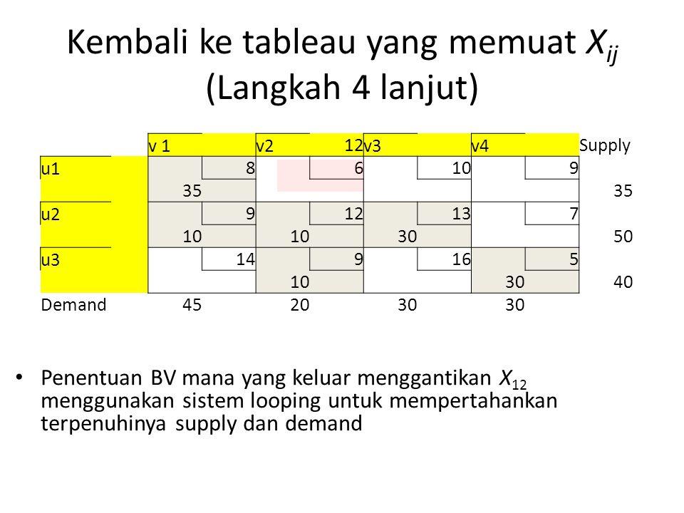 Kembali ke tableau yang memuat X ij (Langkah 4 lanjut) v 1 v2 12 v3 v4 Supply u1 8 6 10 9 35 u2 9 12 13 7 10 30 50 u3 14 9 16 5 10 30 40 Demand452030 Penentuan BV mana yang keluar menggantikan X 12 menggunakan sistem looping untuk mempertahankan terpenuhinya supply dan demand