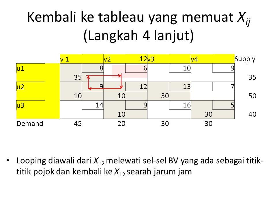 Kembali ke tableau yang memuat X ij (Langkah 4 lanjut) v 1 v2 12 v3 v4 Supply u1 8 6 10 9 35 u2 9 12 13 7 10 30 50 u3 14 9 16 5 10 30 40 Demand452030 Looping diawali dari X 12 melewati sel-sel BV yang ada sebagai titik- titik pojok dan kembali ke X 12 searah jarum jam