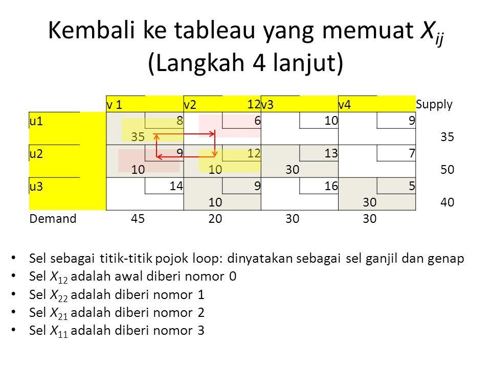 Kembali ke tableau yang memuat X ij (Langkah 4 lanjut) v 1 v2 12 v3 v4 Supply u1 8 6 10 9 35 u2 9 12 13 7 10 30 50 u3 14 9 16 5 10 30 40 Demand452030 Sel sebagai titik-titik pojok loop: dinyatakan sebagai sel ganjil dan genap Sel X 12 adalah awal diberi nomor 0 Sel X 22 adalah diberi nomor 1 Sel X 21 adalah diberi nomor 2 Sel X 11 adalah diberi nomor 3
