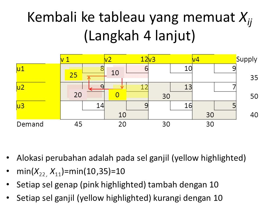 Kembali ke tableau yang memuat X ij (Langkah 4 lanjut) v 1 v2 12 v3 v4 Supply u1 8 6 10 9 35 u2 9 12 13 7 10 30 50 u3 14 9 16 5 10 30 40 Demand452030 Alokasi perubahan adalah pada sel ganjil (yellow highlighted) min(X 22, X 11 )=min(10,35)=10 Setiap sel genap (pink highlighted) tambah dengan 10 Setiap sel ganjil (yellow highlighted) kurangi dengan 10 10 020 25