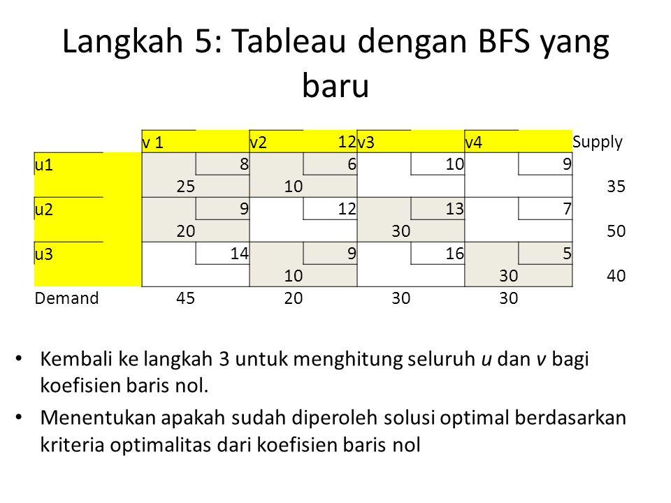 Langkah 5: Tableau dengan BFS yang baru v 1 v2 12 v3 v4 Supply u1 8 6 10 9 25 10 35 u2 9 12 13 7 20 30 50 u3 14 9 16 5 10 30 40 Demand452030 Kembali ke langkah 3 untuk menghitung seluruh u dan v bagi koefisien baris nol.